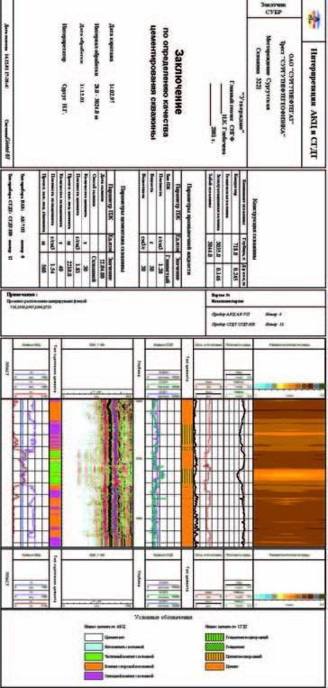 Фрагмент планшета заключения о качестве цементирования скважиныпо данным АКЦ и СГДТ