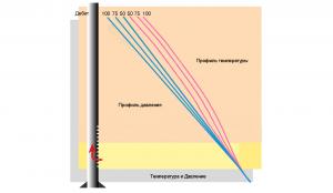 Профиль температуры и давления в стволе скважины