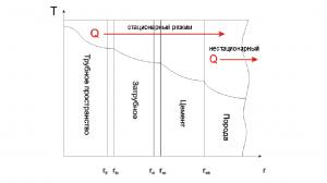 Схема теплообмена флюида и окружающей среды